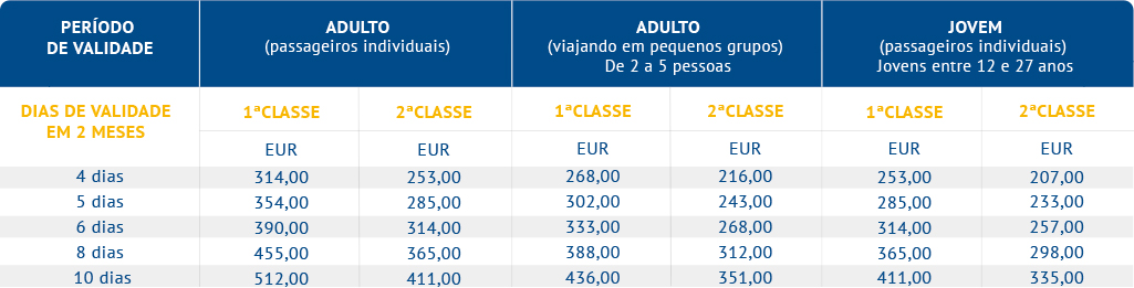 Eurail 2 Países - Select Passes (Alemanha e Benelux)