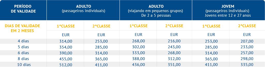 Eurail 2 Países - Select Passes (Alemanha e Benelux)